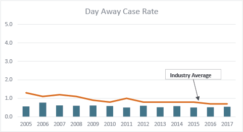 Days away case rates