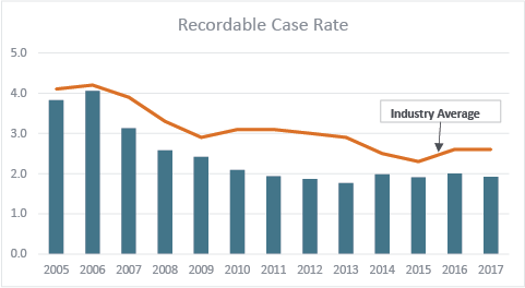 Recordable case rates