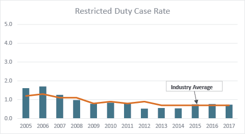 Restricted duty case rates
